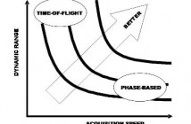 Time-of-Flight vs. Phase-Based Laser Scanners: Right Tool for the Job - Image 1
