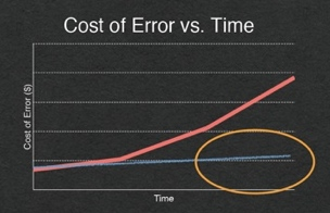 chart showing ROI